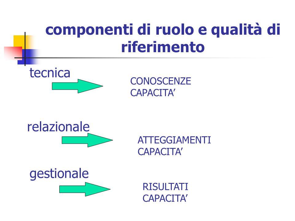 componenti di ruolo e qualità di riferimento