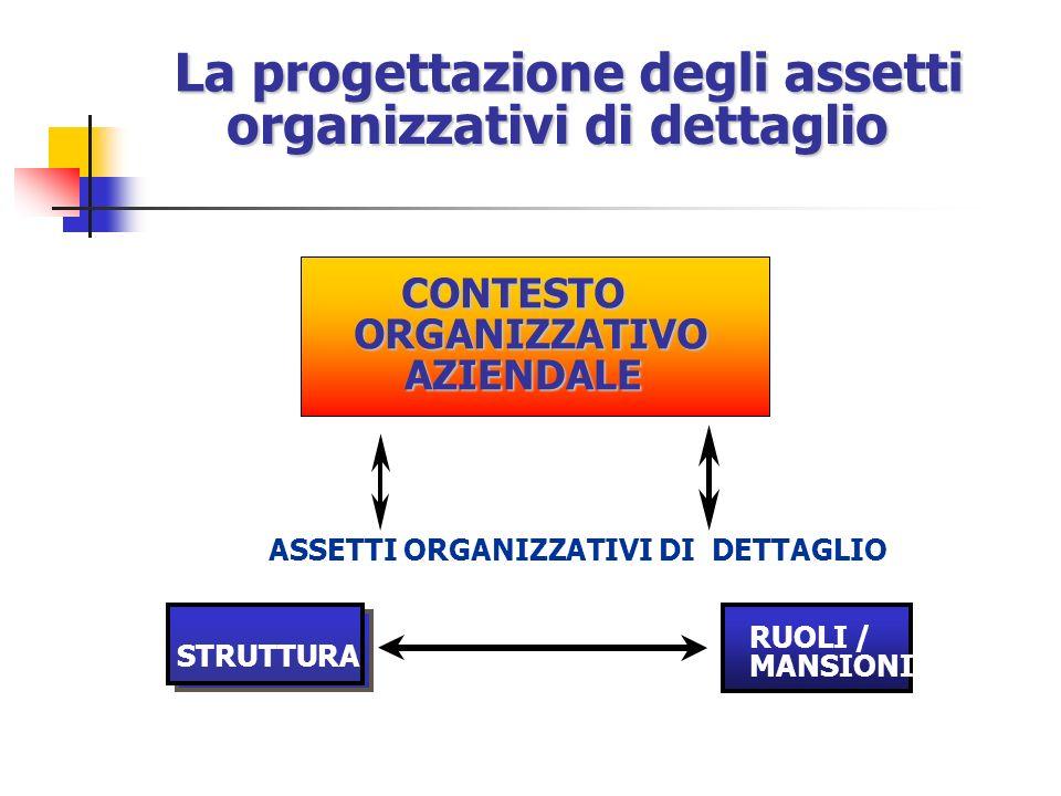 La progettazione degli assetti organizzativi di dettaglio