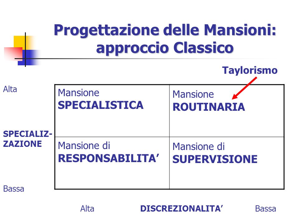 Progettazione delle Mansioni: approccio Classico