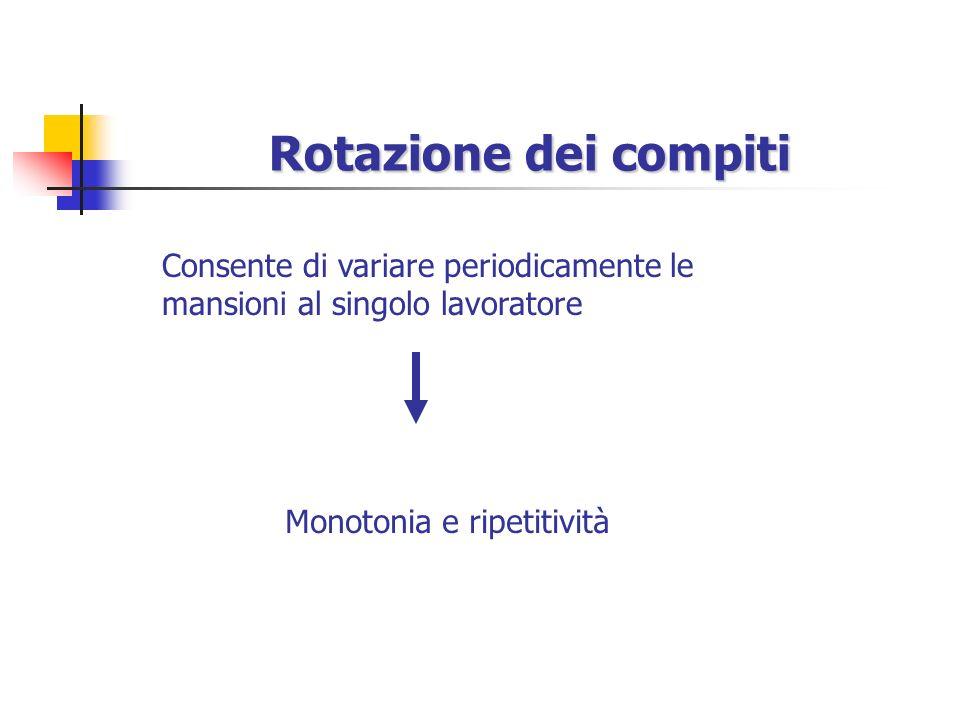 Rotazione dei compiti Consente di variare periodicamente le mansioni al singolo lavoratore.