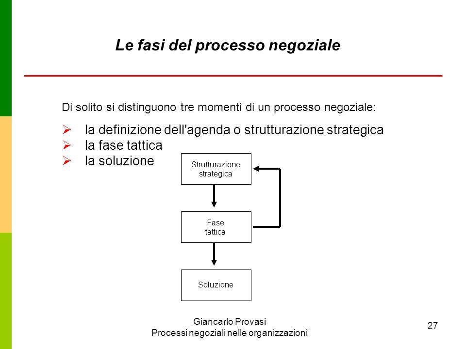 Le fasi del processo negoziale