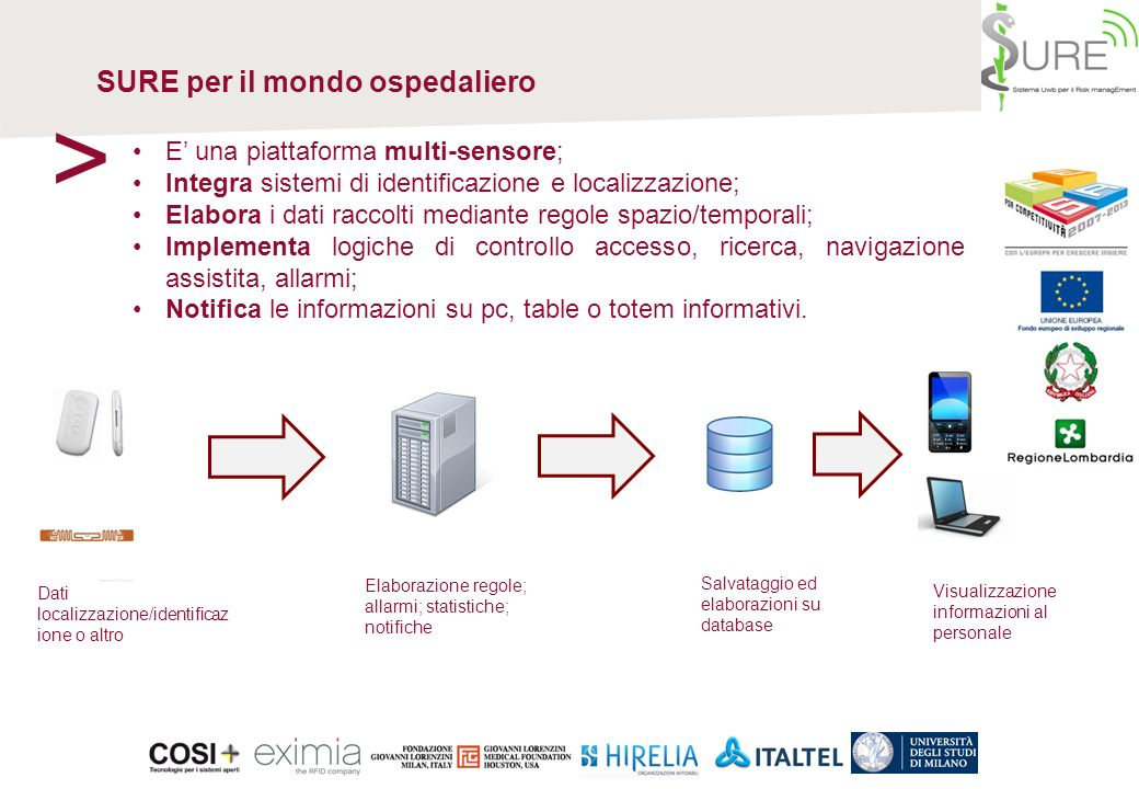 > SURE per il mondo ospedaliero E' una piattaforma multi-sensore;