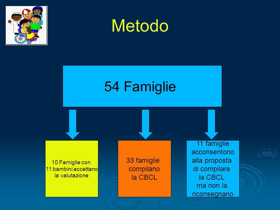 Metodo 54 Famiglie 33 famiglie compilano la CBCL 11 famiglie