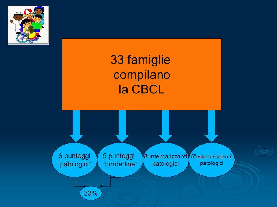 33 famiglie compilano la CBCL 6 punteggi patologici 5 punteggi