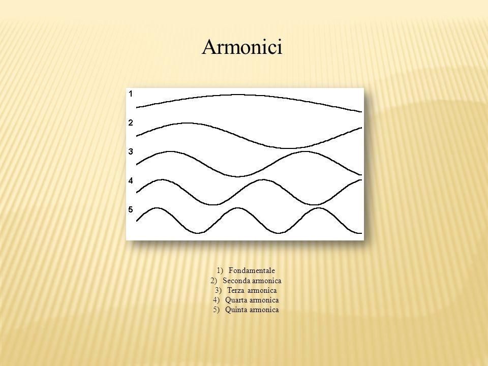 Armonici Fondamentale Seconda armonica Terza armonica Quarta armonica