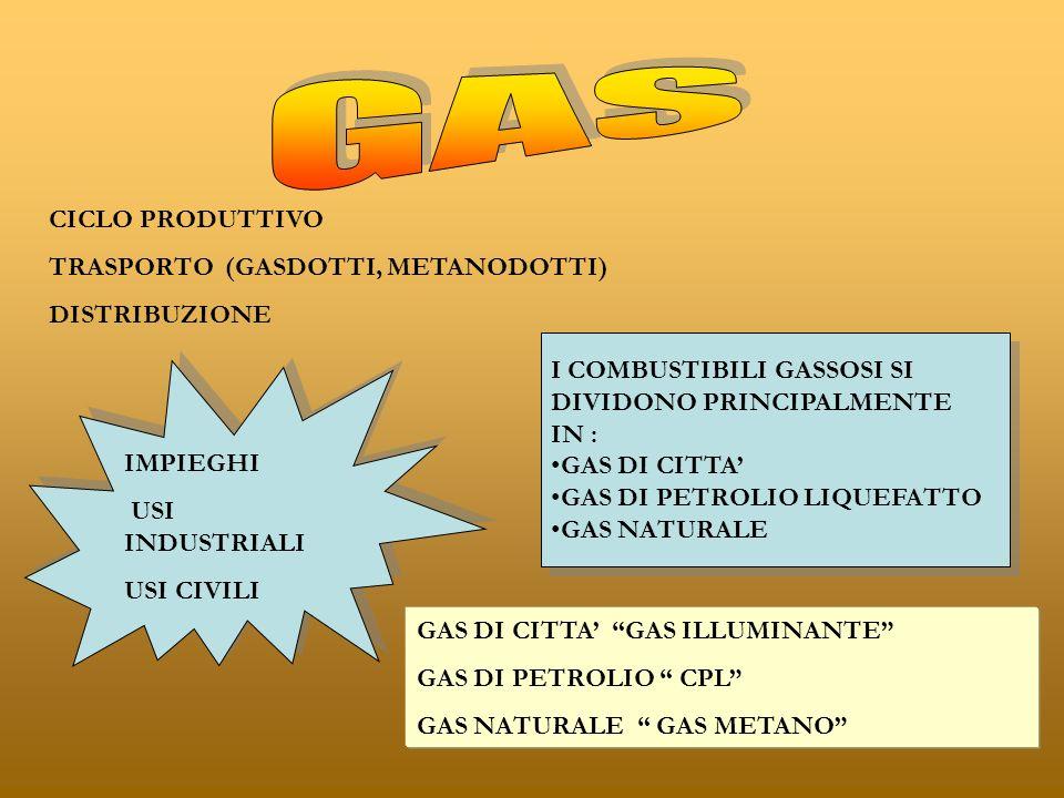 GAS CICLO PRODUTTIVO TRASPORTO (GASDOTTI, METANODOTTI) DISTRIBUZIONE