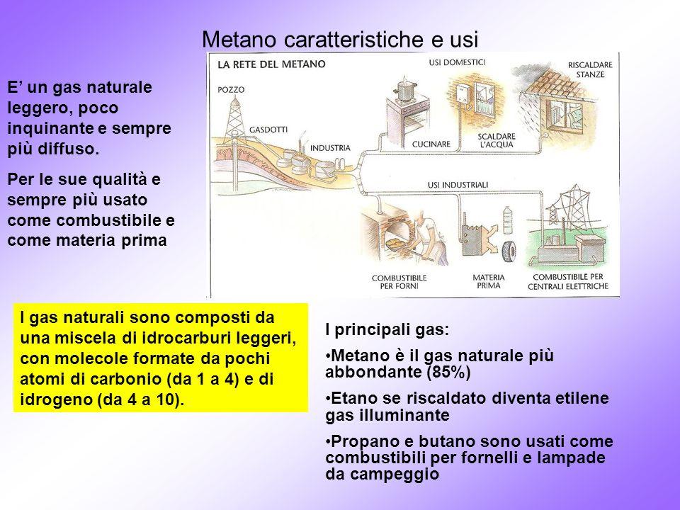 Metano caratteristiche e usi