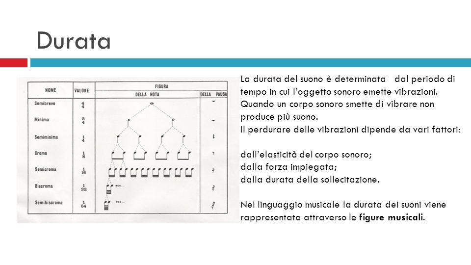 DurataLa durata del suono è determinata dal periodo di tempo in cui l'oggetto sonoro emette vibrazioni.