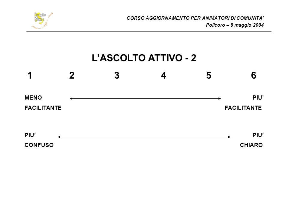 L'ASCOLTO ATTIVO - 2 1 2 3 4 5 6 MENO PIU' FACILITANTE FACILITANTE