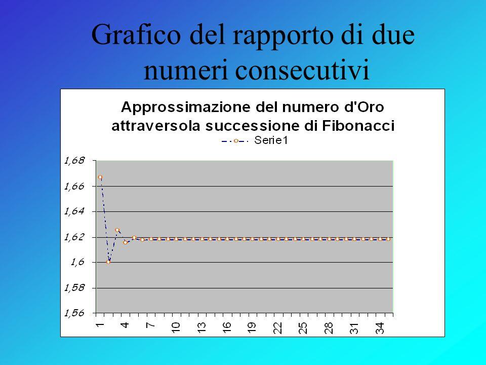 Grafico del rapporto di due numeri consecutivi