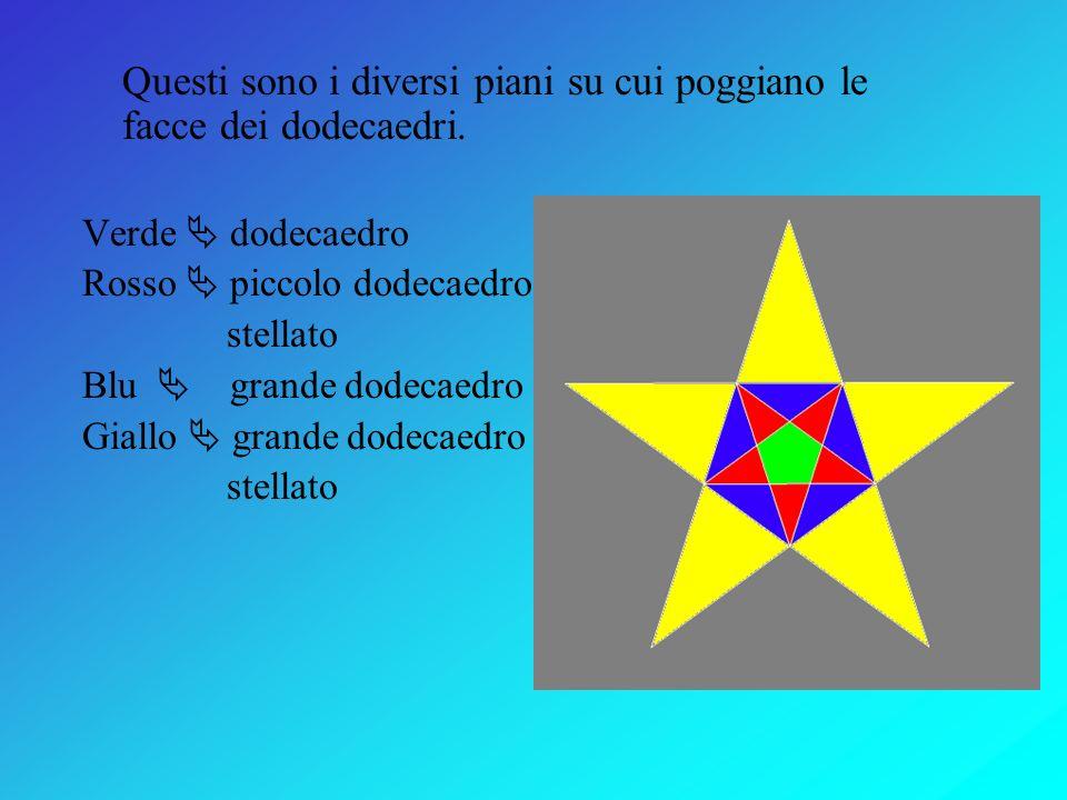 Questi sono i diversi piani su cui poggiano le facce dei dodecaedri.