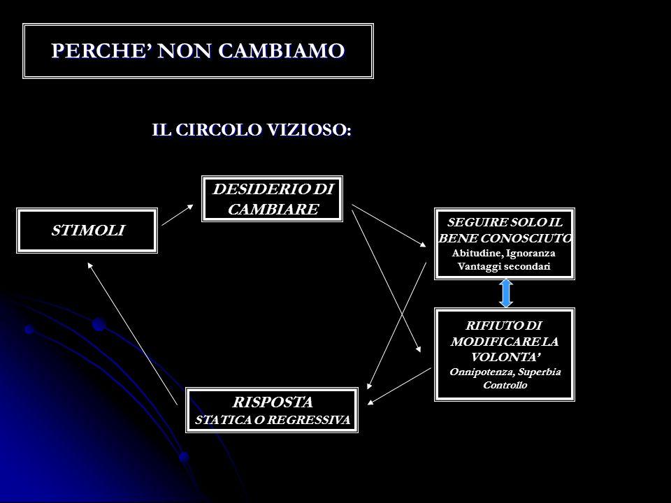 PERCHE' NON CAMBIAMO IL CIRCOLO VIZIOSO: DESIDERIO DI CAMBIARE STIMOLI
