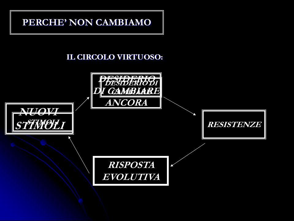 NUOVI STIMOLI PERCHE' NON CAMBIAMO DESIDERIO DI CAMBIARE ANCORA