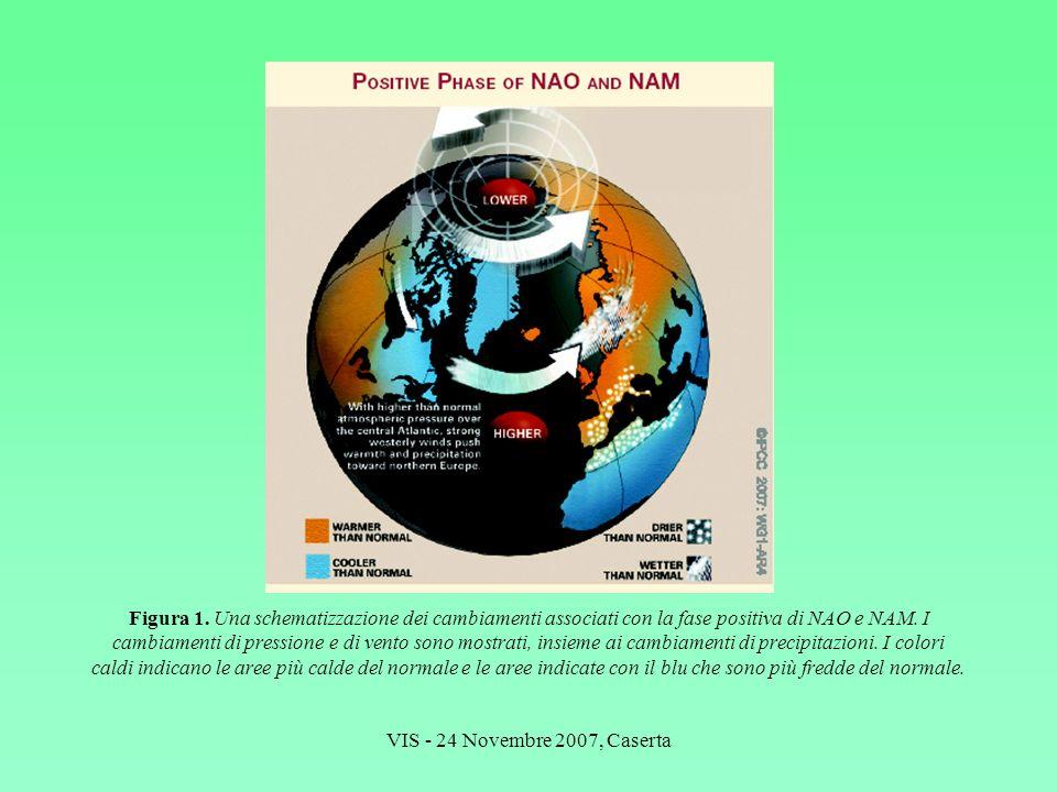 Figura 1. Una schematizzazione dei cambiamenti associati con la fase positiva di NAO e NAM. I cambiamenti di pressione e di vento sono mostrati, insieme ai cambiamenti di precipitazioni. I colori caldi indicano le aree più calde del normale e le aree indicate con il blu che sono più fredde del normale.