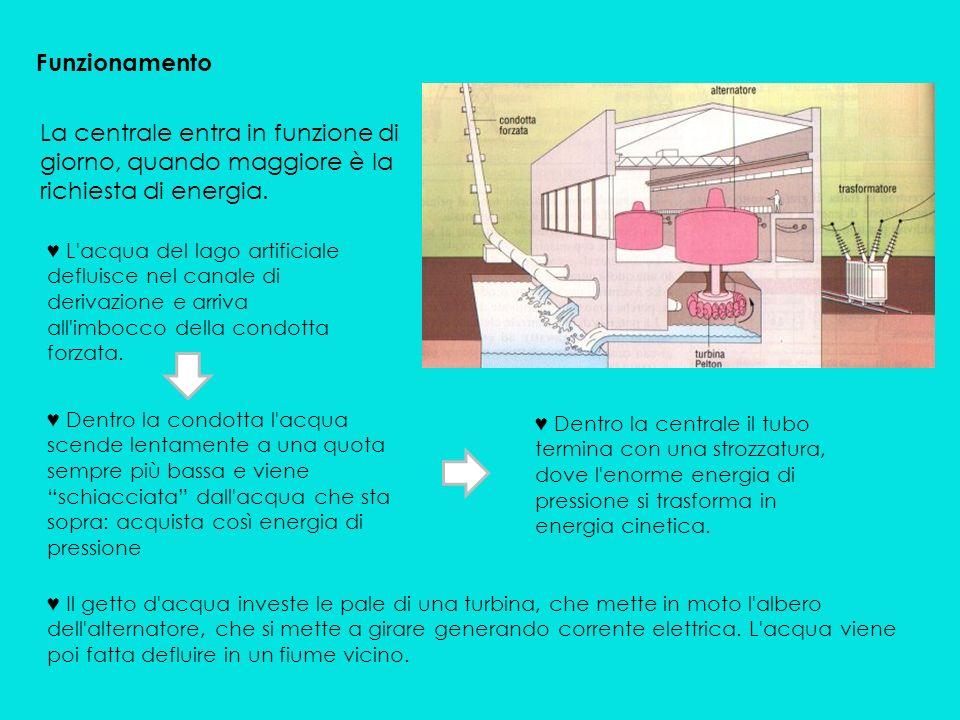Funzionamento La centrale entra in funzione di giorno, quando maggiore è la richiesta di energia.