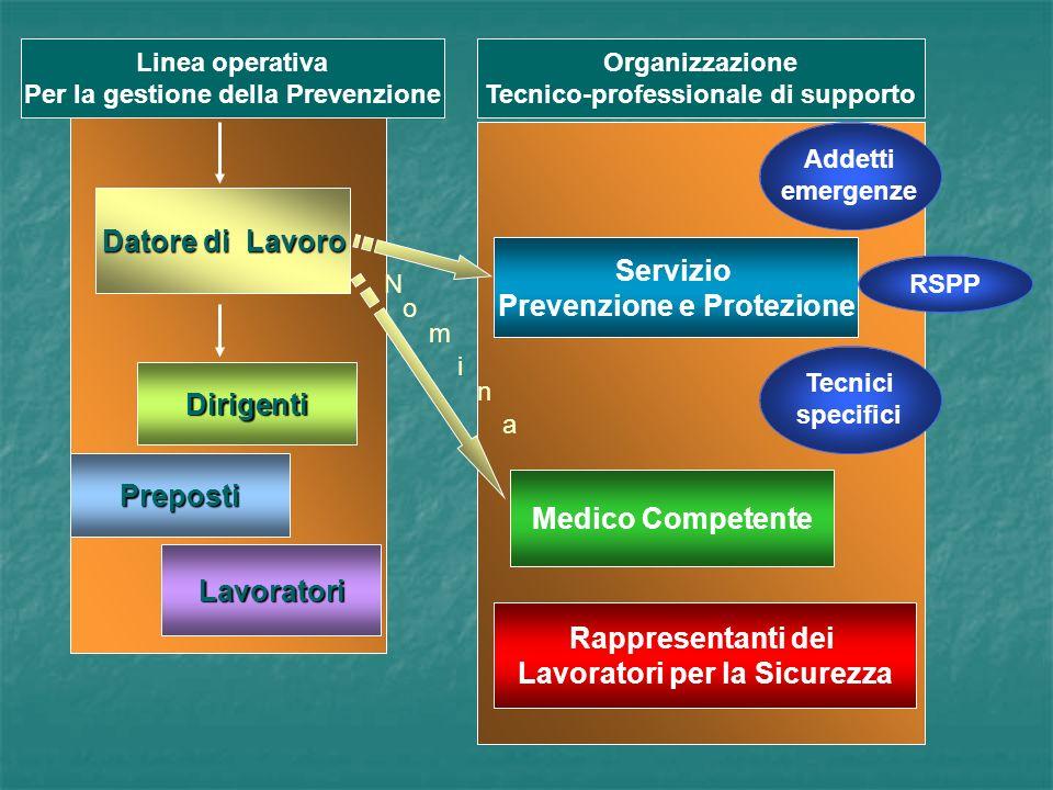 Per la gestione della Prevenzione Tecnico-professionale di supporto