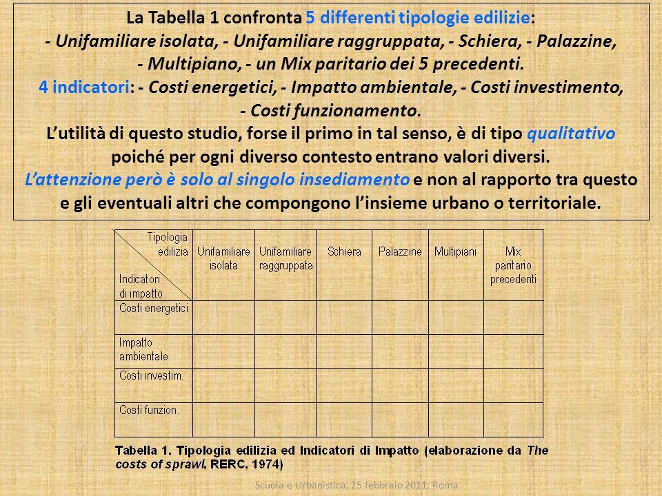 La Tabella 1 confronta 5 differenti tipologie edilizie: