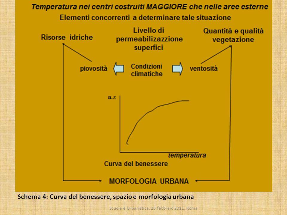 Scuola e Urbanistica, 25 febbraio 2011, Roma