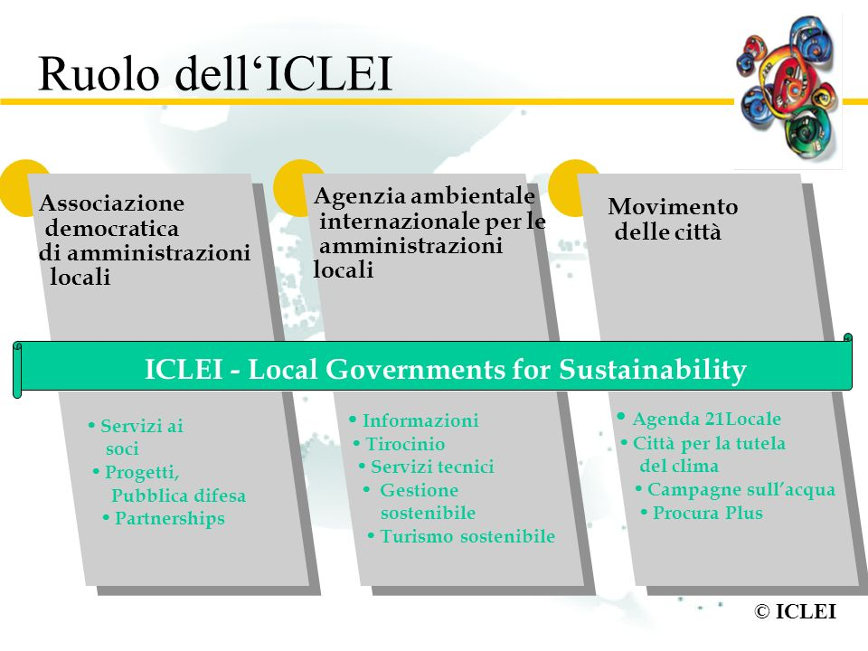 Ruolo dell'ICLEI ICLEI - Local Governments for Sustainability