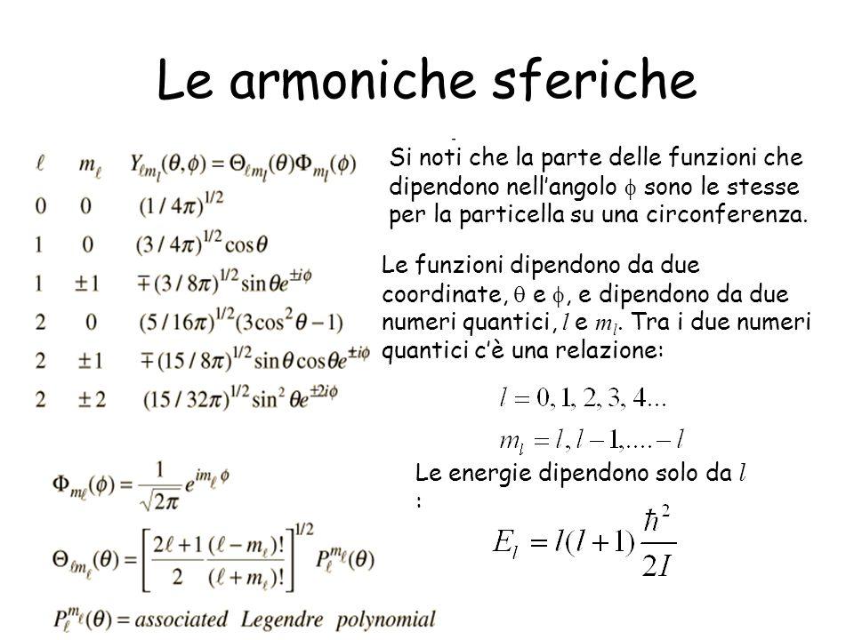 Le armoniche sfericheSi noti che la parte delle funzioni che dipendono nell'angolo  sono le stesse per la particella su una circonferenza.