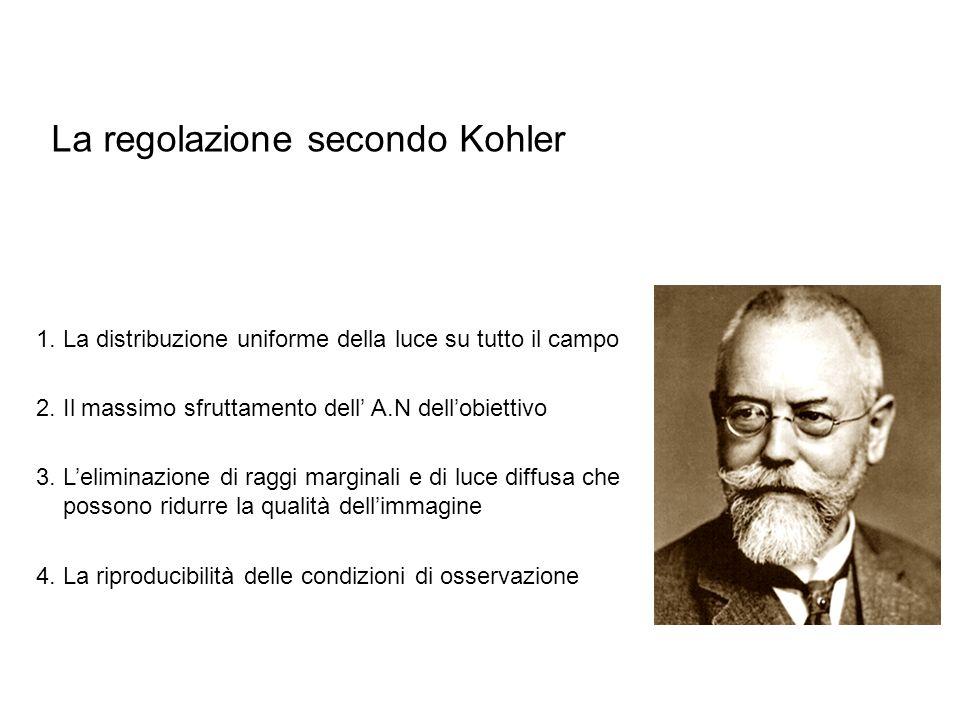 La regolazione secondo Kohler