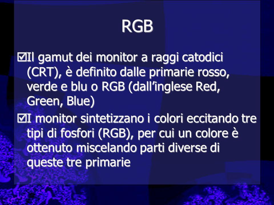RGB Il gamut dei monitor a raggi catodici (CRT), è definito dalle primarie rosso, verde e blu o RGB (dall'inglese Red, Green, Blue)