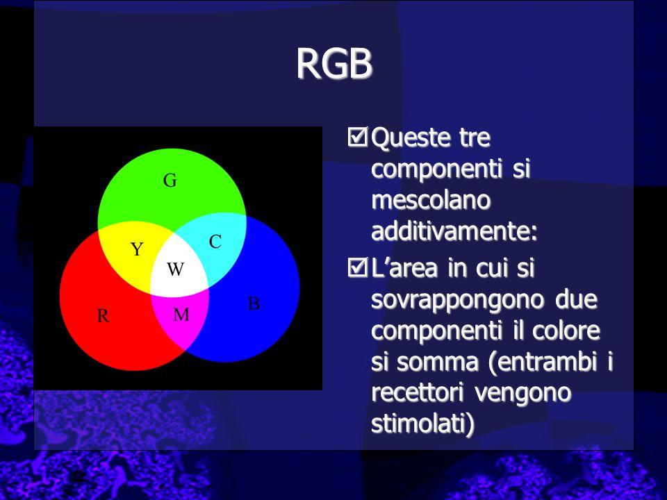 RGB Queste tre componenti si mescolano additivamente: