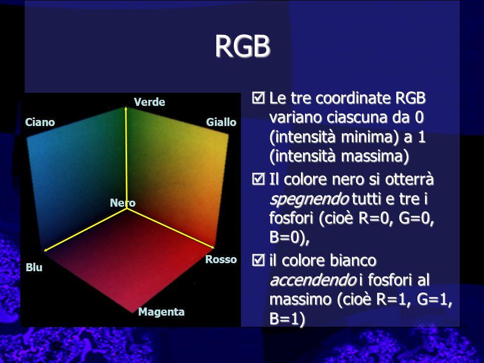 RGB Le tre coordinate RGB variano ciascuna da 0 (intensità minima) a 1 (intensità massima)