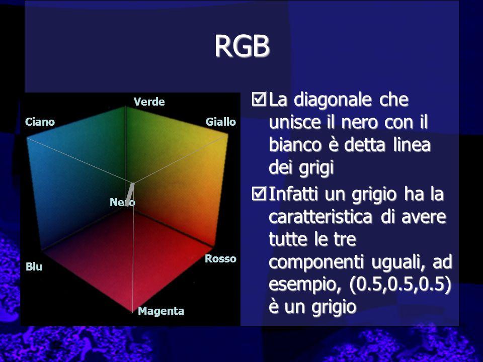 RGB La diagonale che unisce il nero con il bianco è detta linea dei grigi.