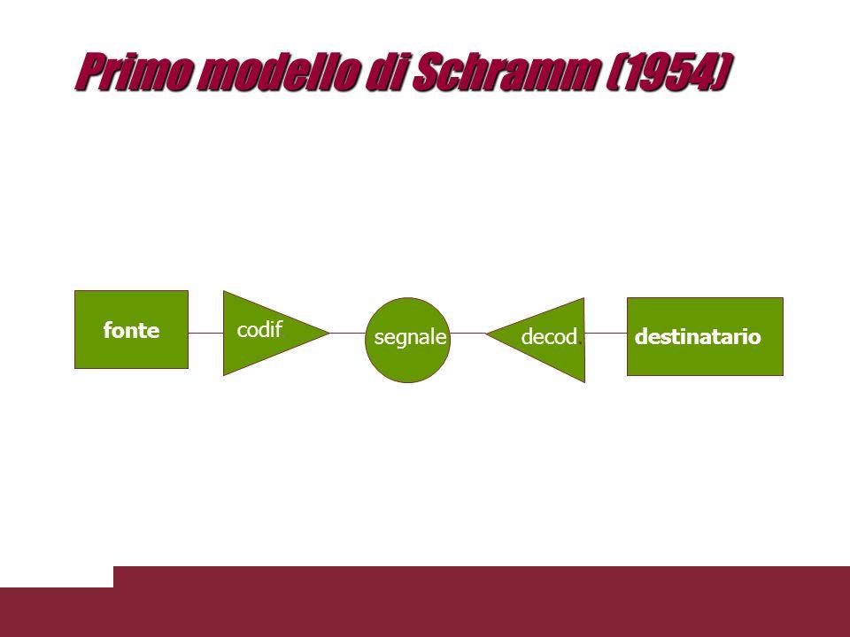 Primo modello di Schramm (1954)