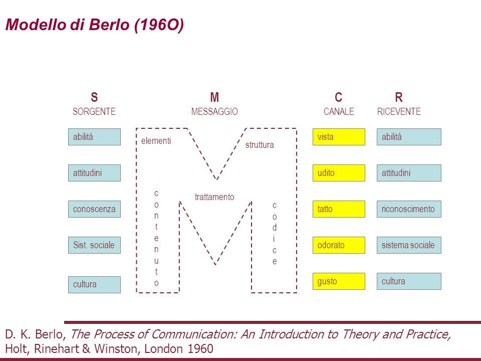 Modello di Berlo (196O) S M C R