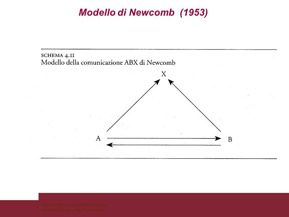 Modello di Newcomb (1953)