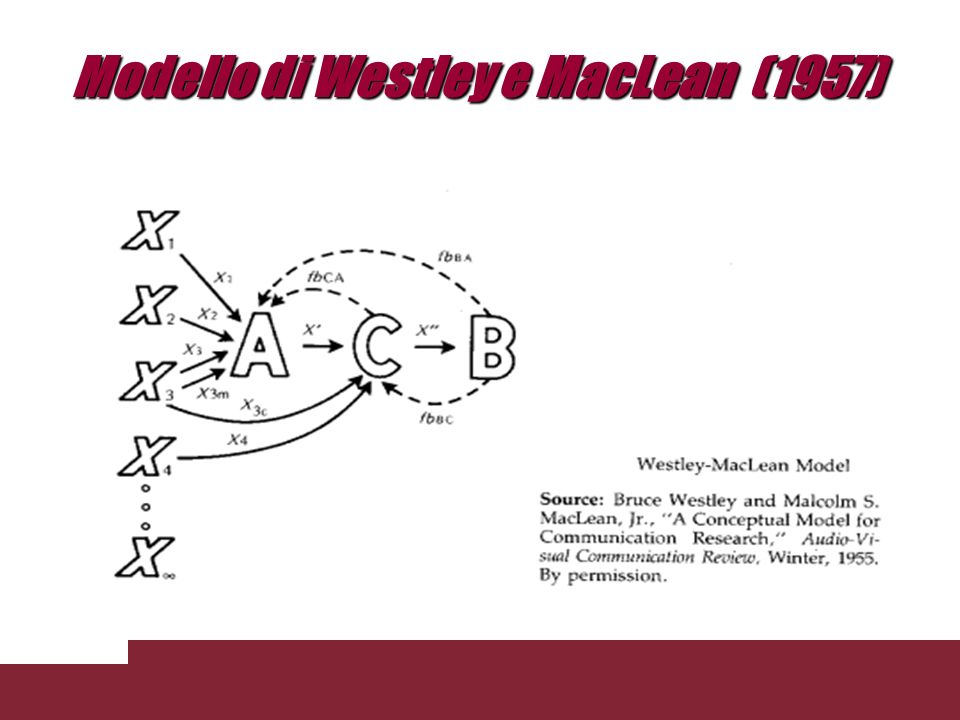 Modello di Westley e MacLean (1957)