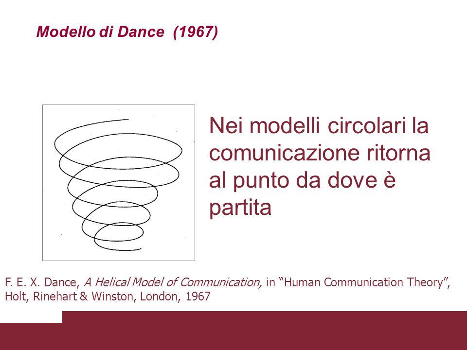 Modello di Dance (1967) Nei modelli circolari la comunicazione ritorna al punto da dove è partita.