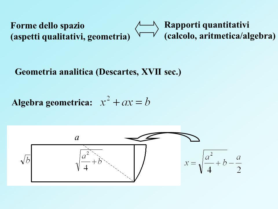 Forme dello spazio (aspetti qualitativi, geometria) Rapporti quantitativi. (calcolo, aritmetica/algebra)