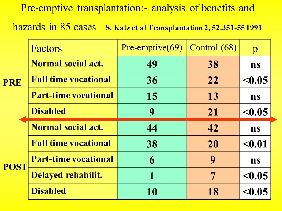 Pre-emptive transplantation:- analysis of benefits and hazards in 85 cases S. Katz et al Transplantation 2, 52,351-55 1991