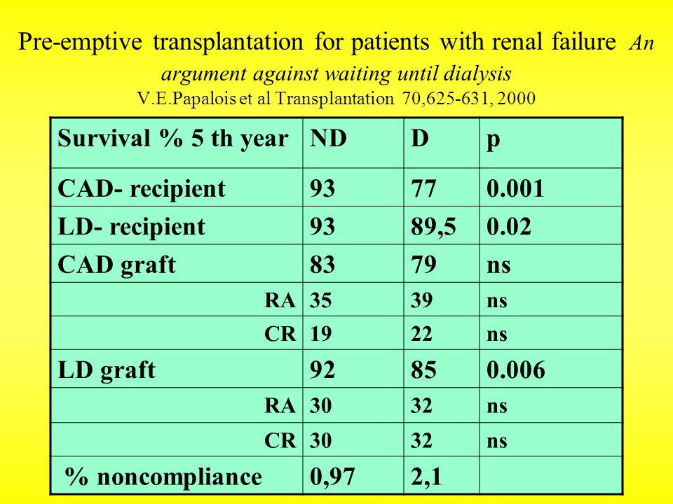 Pre-emptive transplantation for patients with renal failure An argument against waiting until dialysis V.E.Papalois et al Transplantation 70,625-631, 2000