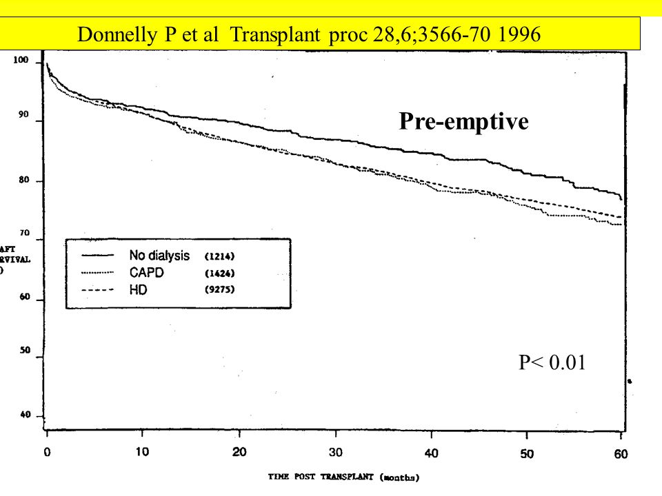 Donnelly P et al Transplant proc 28,6;3566-70 1996