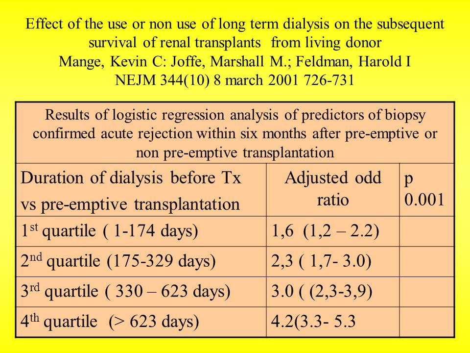 Duration of dialysis before Tx vs pre-emptive transplantation