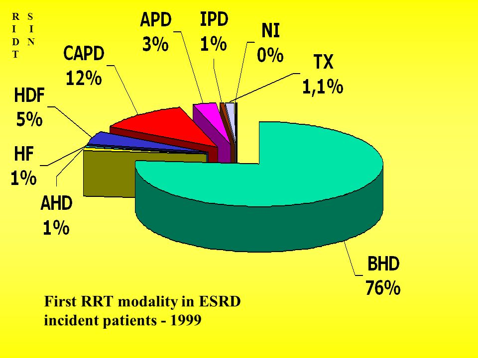 First RRT modality in ESRD incident patients - 1999
