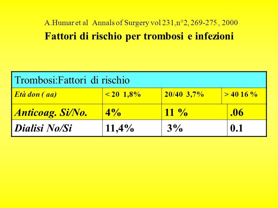 A.Humar et al Annals of Surgery vol 231,n°2, 269-275 , 2000 Fattori di rischio per trombosi e infezioni