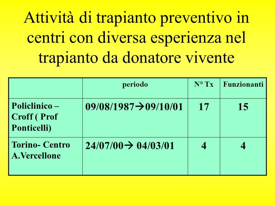 Attività di trapianto preventivo in centri con diversa esperienza nel trapianto da donatore vivente