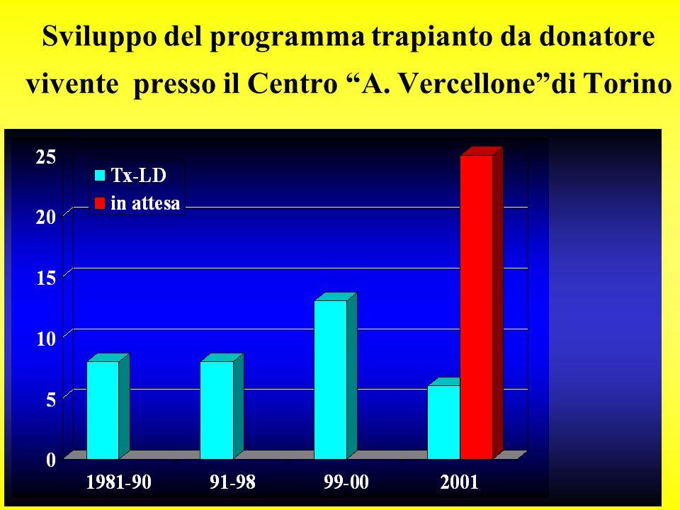 Sviluppo del programma trapianto da donatore vivente presso il Centro A. Vercellone di Torino