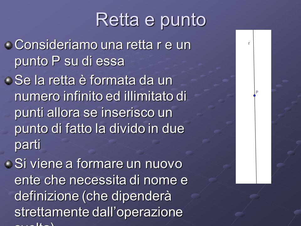 Retta e punto Consideriamo una retta r e un punto P su di essa