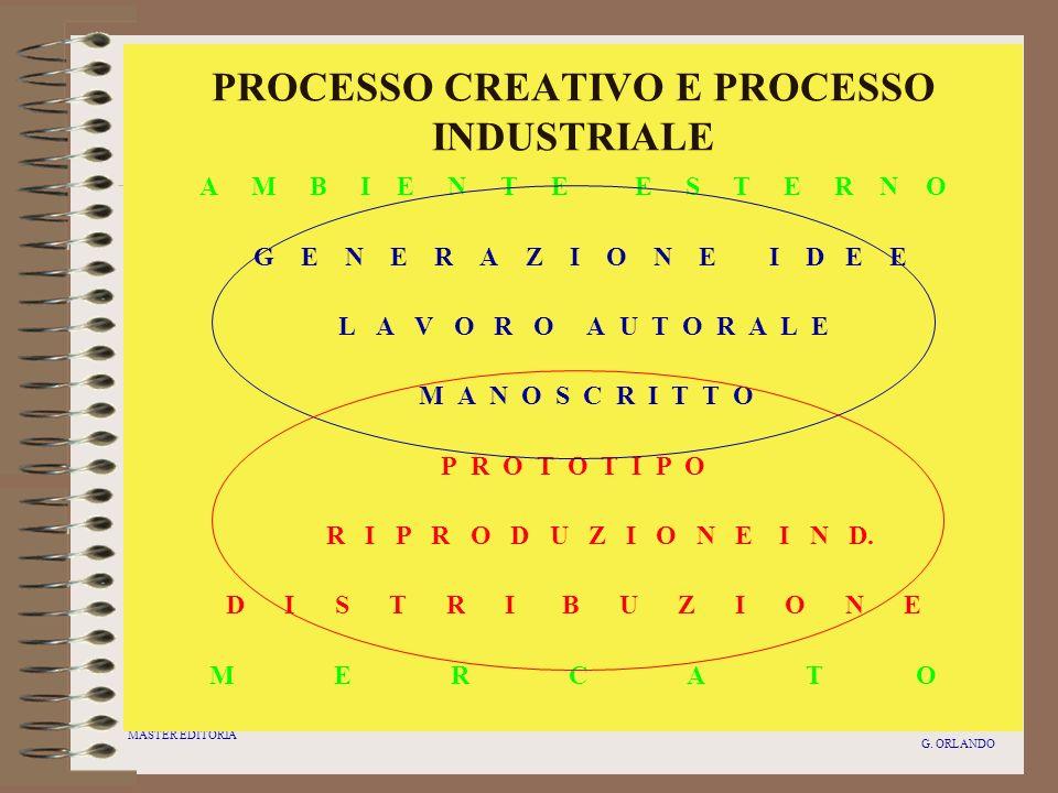 PROCESSO CREATIVO E PROCESSO INDUSTRIALE