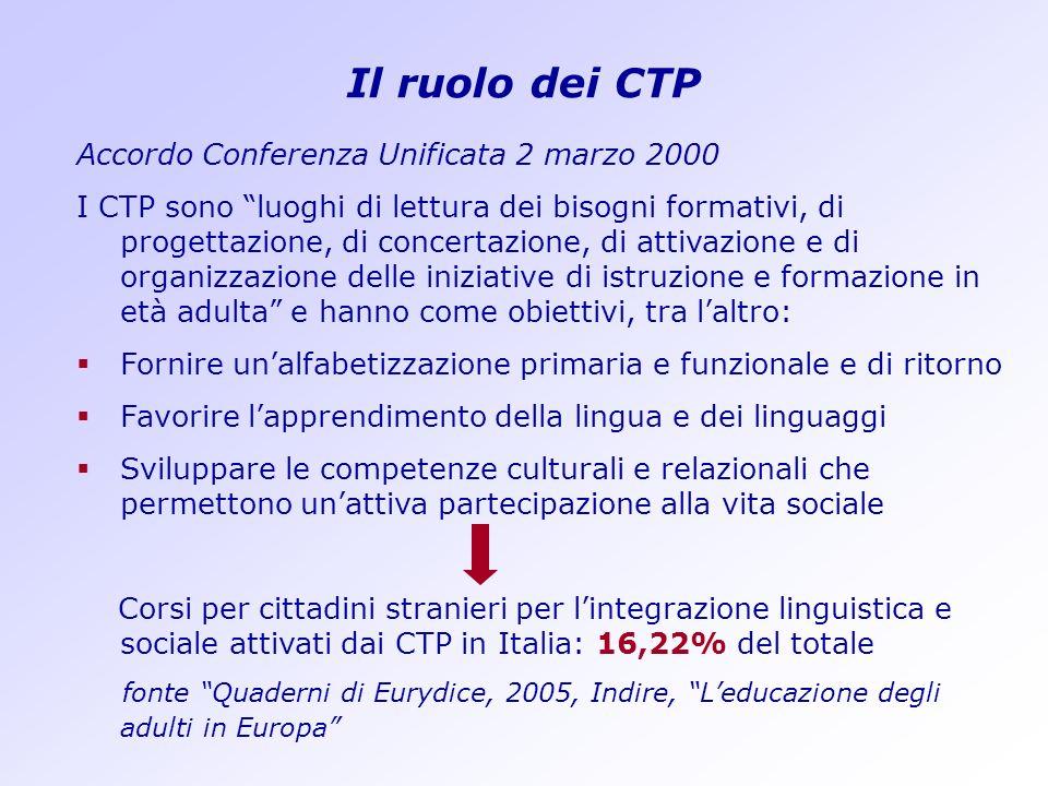 Il ruolo dei CTP Accordo Conferenza Unificata 2 marzo 2000
