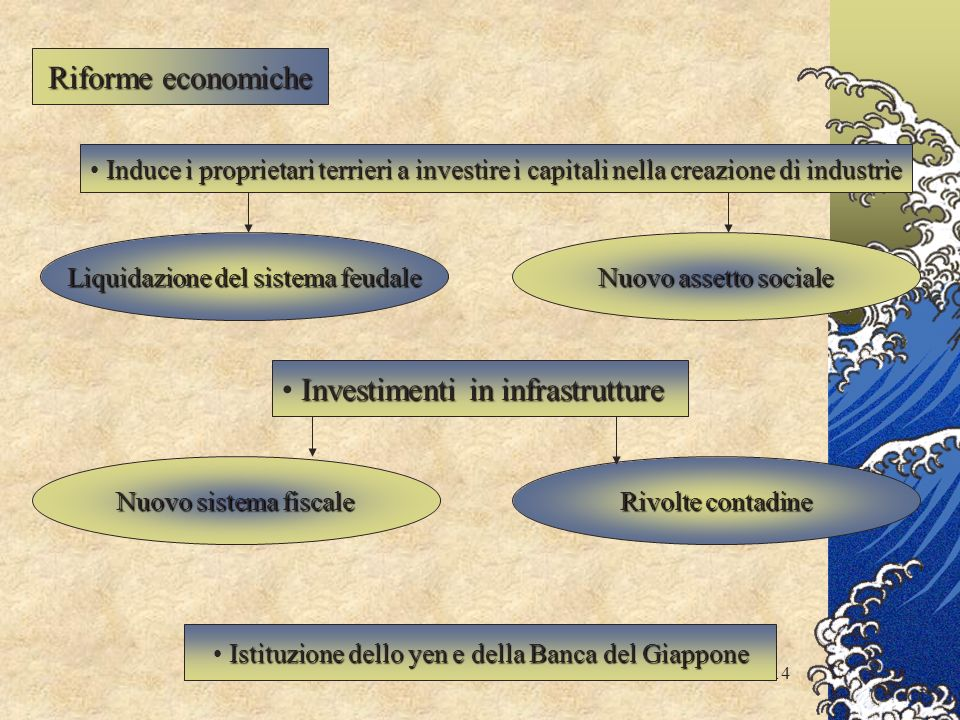 Investimenti in infrastrutture
