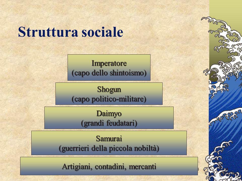 Struttura sociale Imperatore (capo dello shintoismo) Shogun