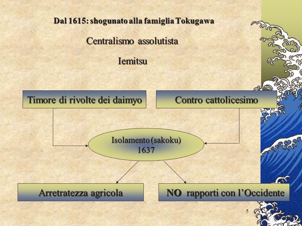 Dal 1615: shogunato alla famiglia Tokugawa