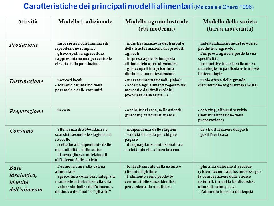 Caratteristiche dei principali modelli alimentari (Malassis e Gherzi 1996)
